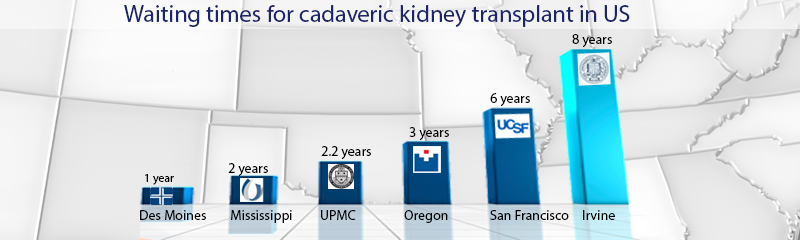 wait at transplant centers in US